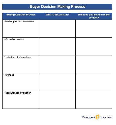 Template Buyer Decision Making Process Managersdoor Com